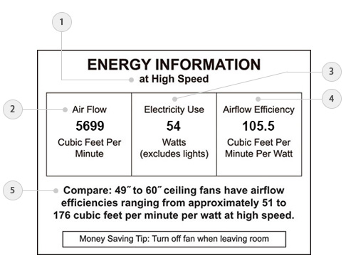 How to shop for a ceiling fan lightology every ceiling fan on lightology includes this label in the product images much like many lighting labels the ceiling fan energy information label provides aloadofball Image collections