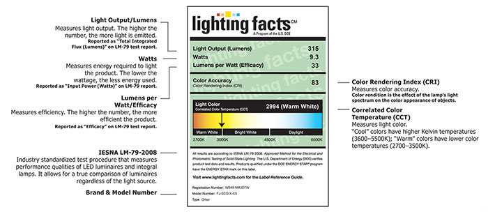 Lighting Facts Label