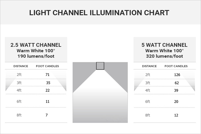 Cirrus Channel wattage/lumens comparison charts