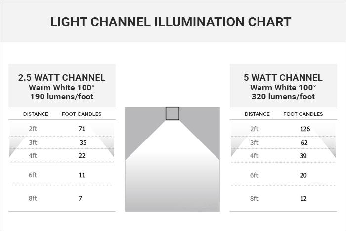 Cirrus Channel wattage/lumens comparison charts