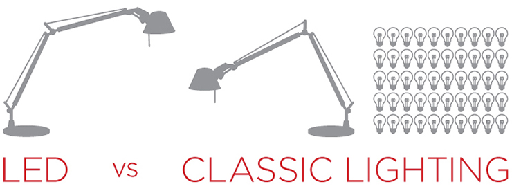 LED Vs. Classic Lighting