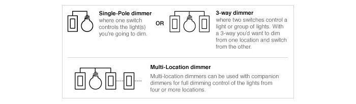 lighting controls dimming lightology single pole application however legrand s switches