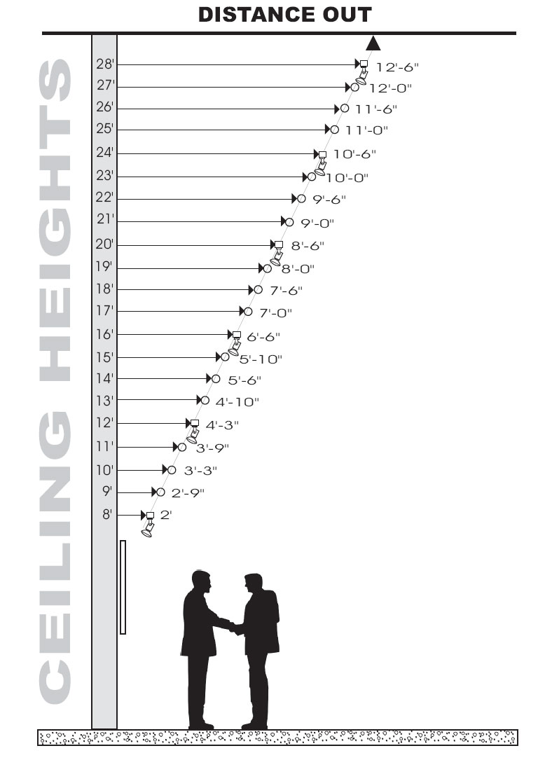 Chart for Distance Out vs Ceiling Height